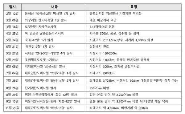 ▲ 2017년 북의 대미 군사적 압박 [정리-범민련 남측본부]