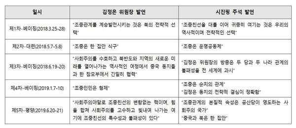 ▲ 북중정상회담 주요 발언 [작성-범민련 남측본부]